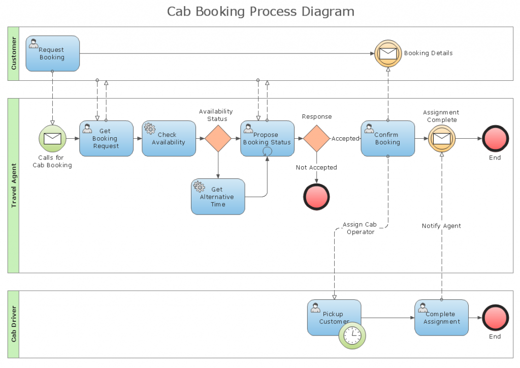 Simplifying processes with decision modelling kipstor below an example of a relatively straightforward cab booking process diagram using the bpmn standard ccuart Choice Image