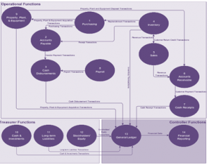 The relevance of Process Concept Maps to Process Architecture by Kipstor Ltd