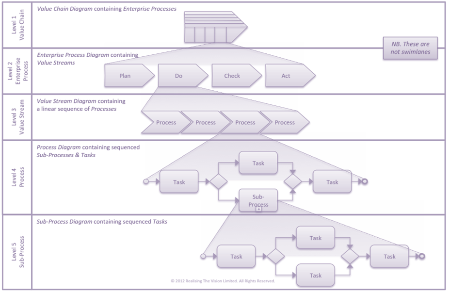 The importance of defining a robust Process Architecture by Kipstor Ltd