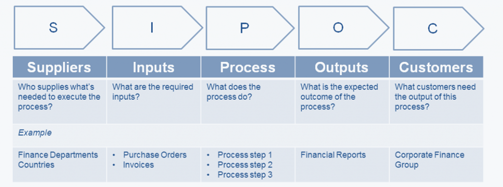 Scoping a process using Process Architecture by Kipstor Ltd
